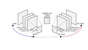 Deep Convolutional Autoencoder for iEEG Signals - iis-projects
