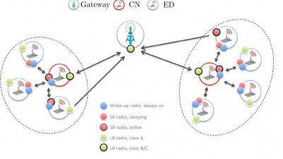 Wireless Sensing With Long Range Comminication (LoRa) - iis