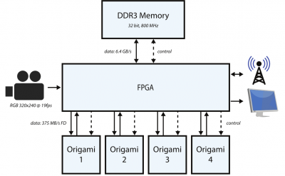 Origami-fpga-system.png