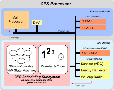 CPS Software-Configurable State-Machine - iis-projects